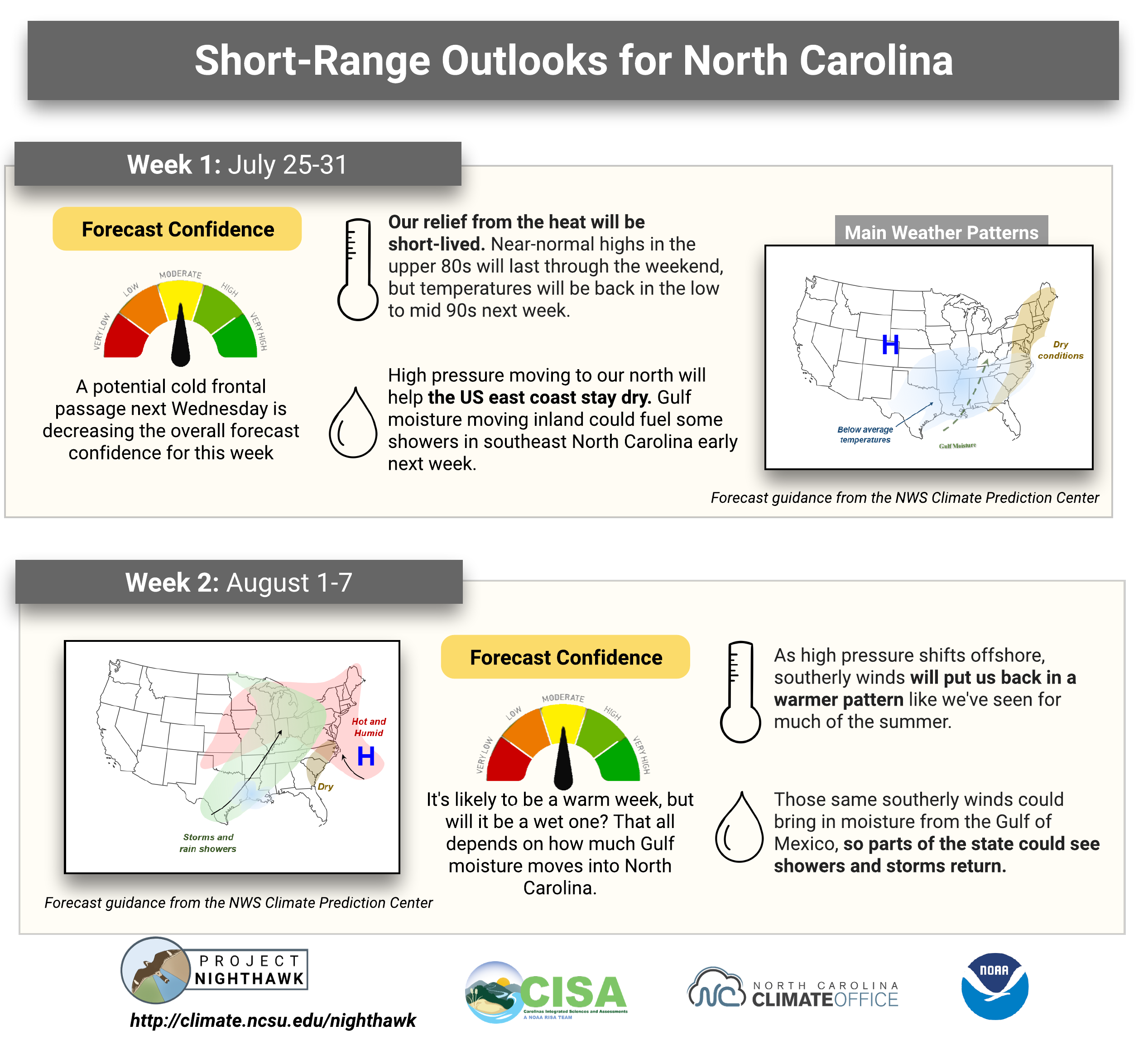 Graphs showing drought monitoring for week ending July 23, 2019