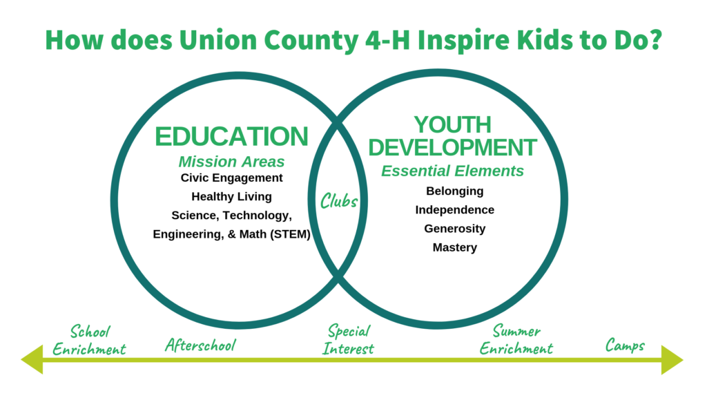 Union County 4-H Inspires Kids to Do by a combination of education and youth development opportunities