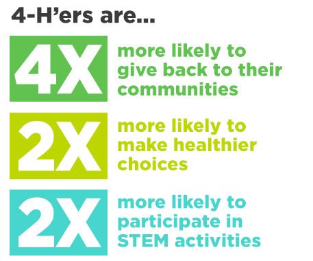 4Hers are 4xs more likely to give back to their communities, 2xs more likely to make healthier choices, and 2xs more likely to participate in STEM activities