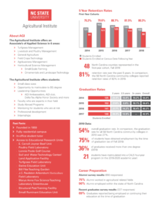 NC State University Agricultural Institute graphic